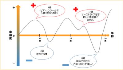 モチベーショングラフ 作り方
