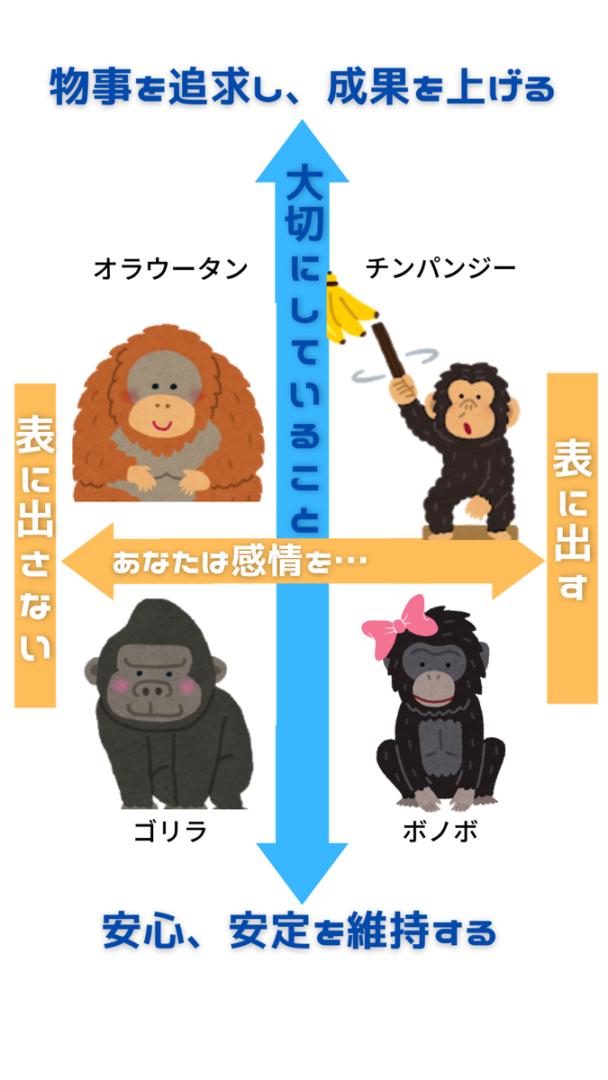 類人猿診断 簡単